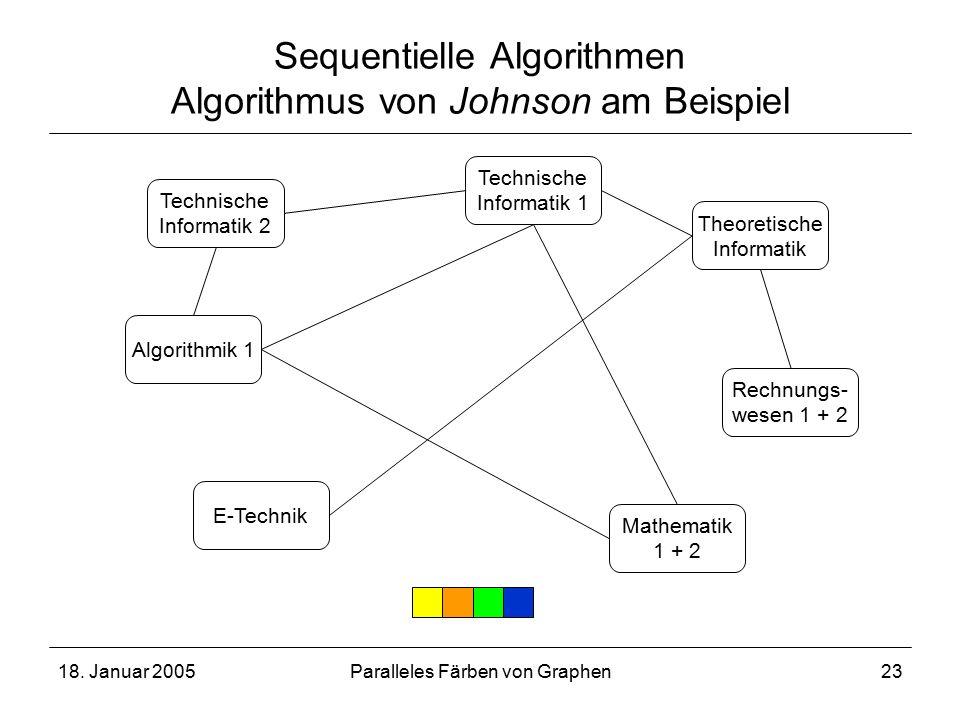 18. Januar 2005Paralleles Färben von Graphen23 Sequentielle Algorithmen Algorithmus von Johnson am Beispiel Technische Informatik 2 Technische Informa