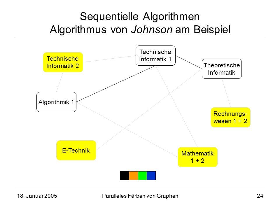 18. Januar 2005Paralleles Färben von Graphen24 Sequentielle Algorithmen Algorithmus von Johnson am Beispiel Technische Informatik 2 Technische Informa