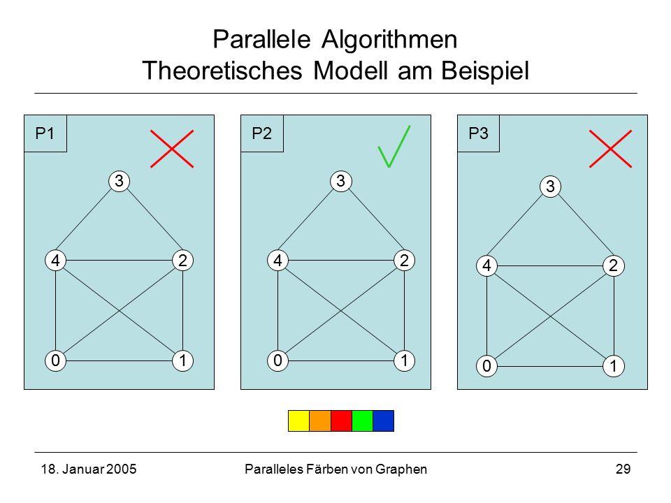 18. Januar 2005Paralleles Färben von Graphen29 Parallele Algorithmen Theoretisches Modell am Beispiel 4 01 2 3 4 01 2 3 4 01 2 3 P1P2P3
