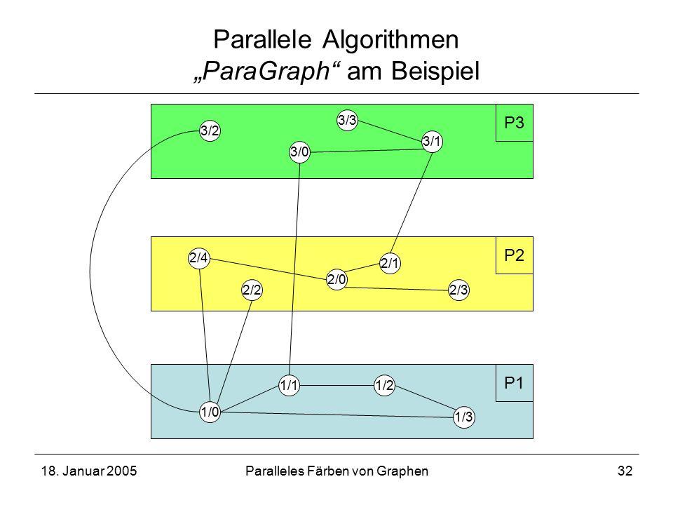 "18. Januar 2005Paralleles Färben von Graphen32 Parallele Algorithmen ""ParaGraph"" am Beispiel 1/0 1/3 2/4 2/1 2/32/2 3/1 1/2 P1 P3 1/1 3/2 3/3 3/0 P2 2"