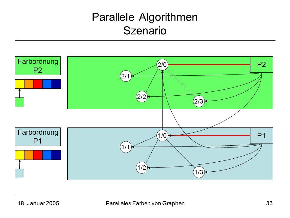 18. Januar 2005Paralleles Färben von Graphen33 Parallele Algorithmen Szenario 1/2 1/3 1/1 1/0 P1 2/2 2/3 2/1 2/0 P2 Farbordnung P1 Farbordnung P2