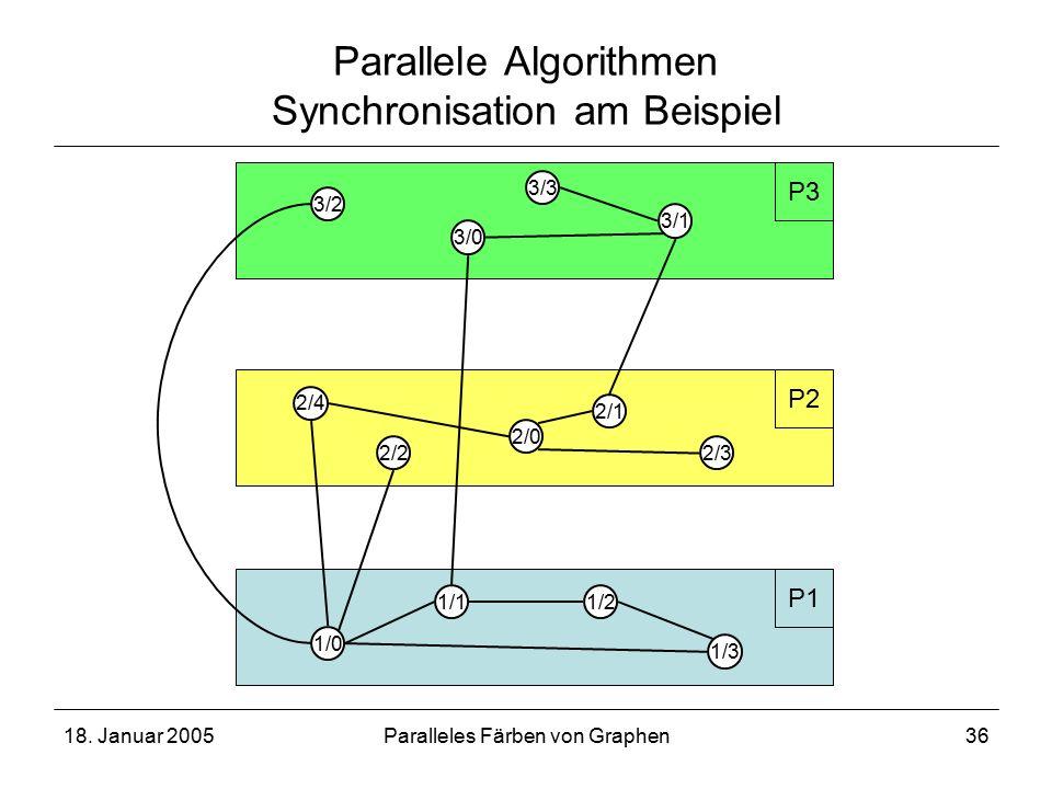 18. Januar 2005Paralleles Färben von Graphen36 Parallele Algorithmen Synchronisation am Beispiel 1/0 1/3 2/4 2/1 2/32/2 3/1 1/2 P1 P3 1/1 3/2 3/3 3/0