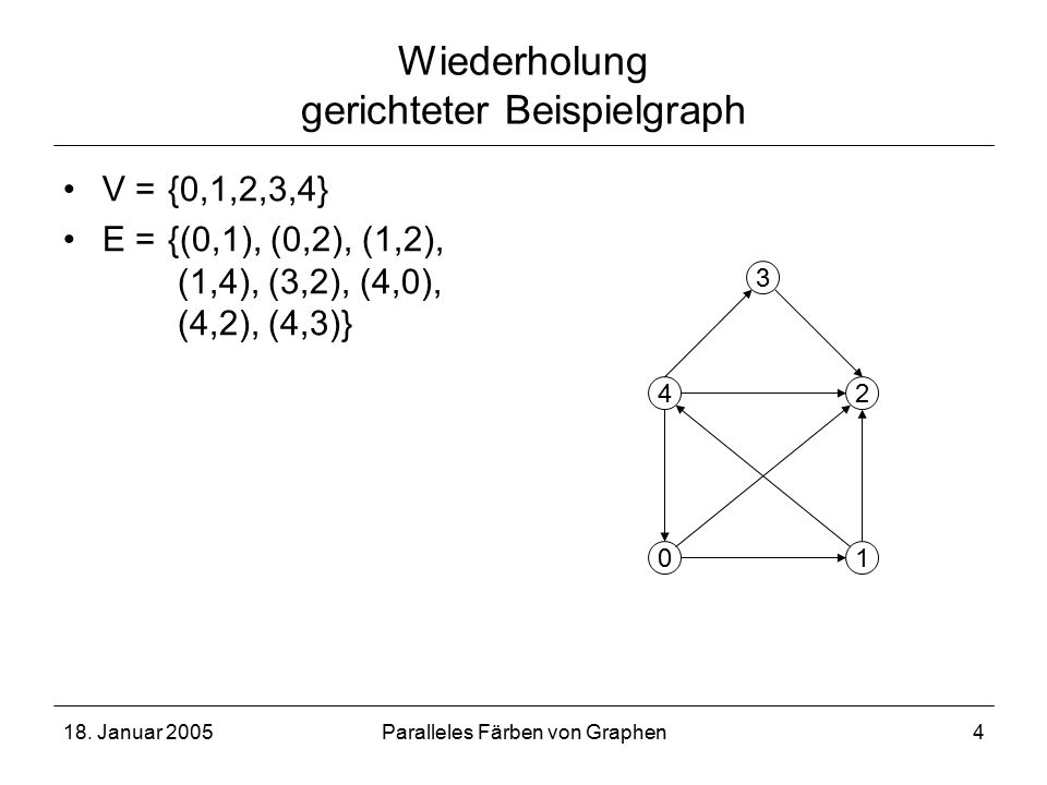 18. Januar 2005Paralleles Färben von Graphen4 Wiederholung gerichteter Beispielgraph V = {0,1,2,3,4} E ={(0,1), (0,2), (1,2), (1,4), (3,2), (4,0), (4,
