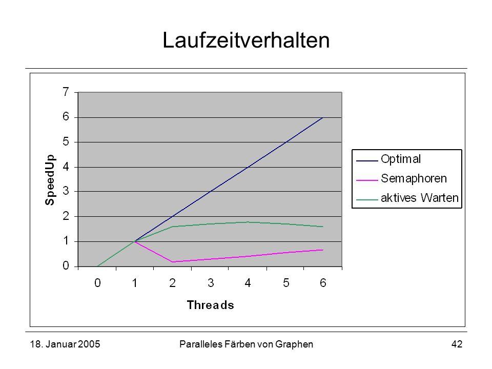 18. Januar 2005Paralleles Färben von Graphen42 Laufzeitverhalten