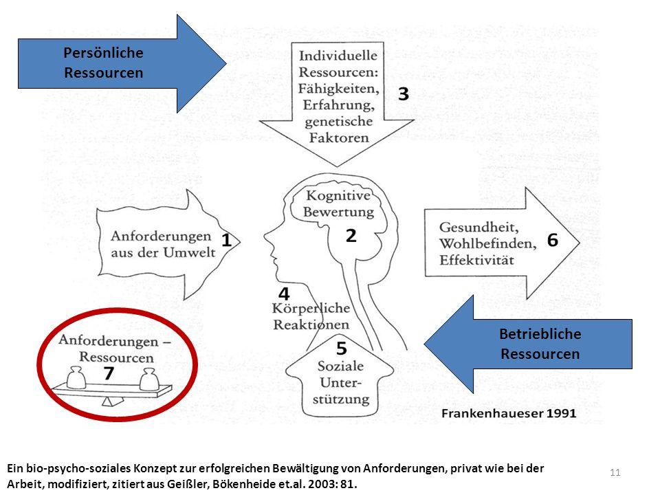 11 Ein bio-psycho-soziales Konzept zur erfolgreichen Bewältigung von Anforderungen, privat wie bei der Arbeit, modifiziert, zitiert aus Geißler, Bökenheide et.al.