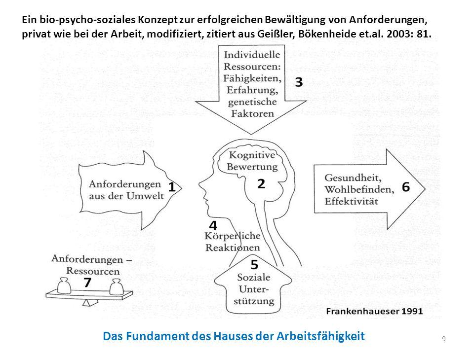 10 Ein bio-psycho-soziales Konzept zur erfolgreichen Bewältigung von Anforderungen, privat wie bei der Arbeit, modifiziert, zitiert aus Geißler, Bökenheide et.al.