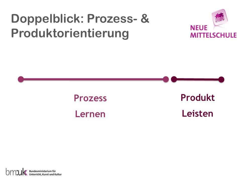 Doppelblick: Prozess- & Produktorientierung Prozess Produkt Lernen Leisten