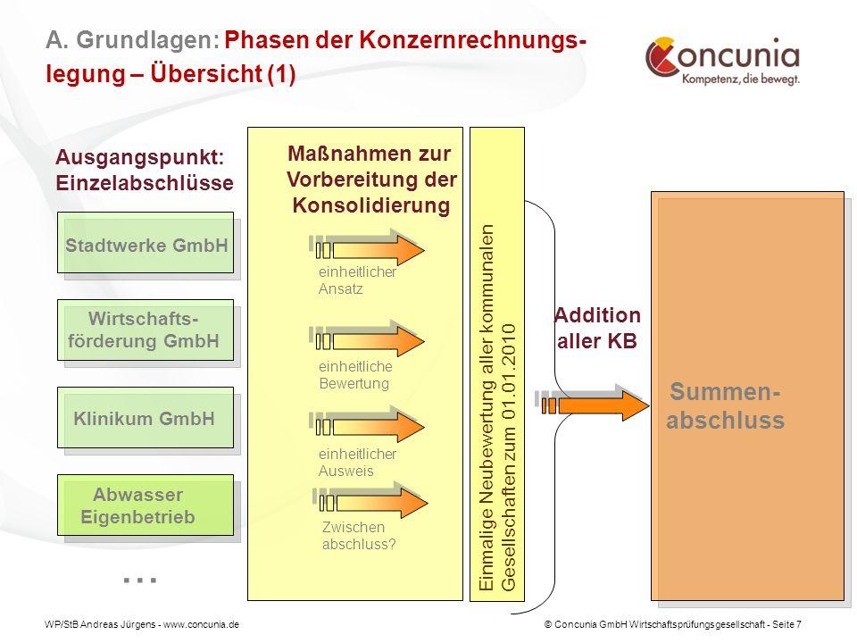 WP/StB Andreas Jürgens - www.concunia.de© Concunia GmbH Wirtschaftsprüfungsgesellschaft - Seite 18 C.