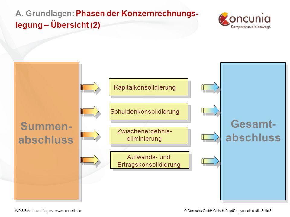 WP/StB Andreas Jürgens - www.concunia.de© Concunia GmbH Wirtschaftsprüfungsgesellschaft - Seite 19 AKTIVAPASSIVA BilanzpostenHaus- halts- jahr EUR Vor- jahr EUR BilanzpostenHaus- halts- jahr EUR Vor- jahr EUR 1.Anlagevermögen 1.1 Immaterielle Vermögensgegenstände 1.2 Sachanlagen 1.2.1 Unbebaute Grundstücke und grund- stücksgleiche Rechte (örtlich weiter zu untergliedern) 1.2.2 Bebaute Grundstücke u.