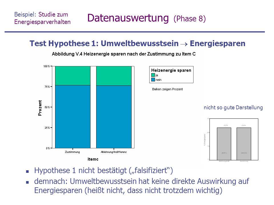 """Beispiel: Studie zum Energiesparverhalten Datenauswertung (Phase 8) Hypothese 1 nicht bestätigt (""""falsifiziert ) demnach: Umweltbewusstsein hat keine direkte Auswirkung auf Energiesparen (heißt nicht, dass nicht trotzdem wichtig) Test Hypothese 1: Umweltbewusstsein  Energiesparen nicht so gute Darstellung"""