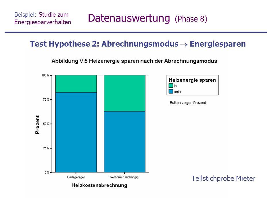 Beispiel: Studie zum Energiesparverhalten Datenauswertung (Phase 8) Test Hypothese 2: Abrechnungsmodus  Energiesparen Teilstichprobe Mieter