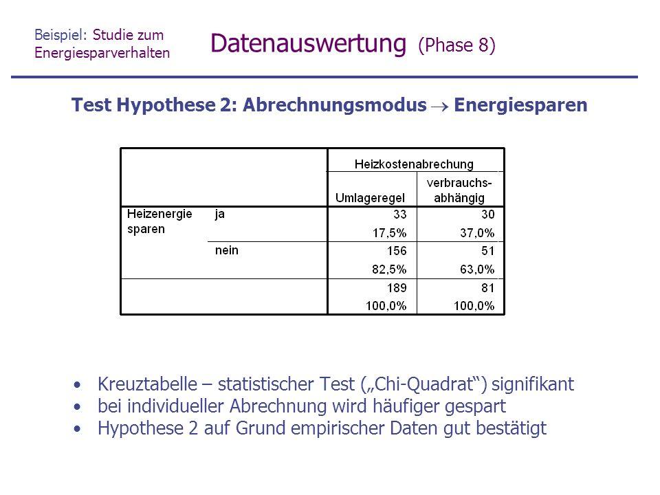 """Beispiel: Studie zum Energiesparverhalten Datenauswertung (Phase 8) Kreuztabelle – statistischer Test (""""Chi-Quadrat ) signifikant bei individueller Abrechnung wird häufiger gespart Hypothese 2 auf Grund empirischer Daten gut bestätigt Test Hypothese 2: Abrechnungsmodus  Energiesparen"""