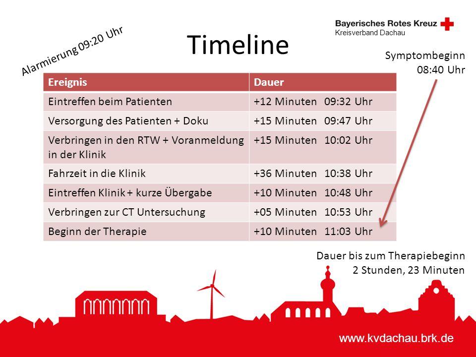 www.kvdachau.brk.de Kreisverband Dachau Timeline EreignisDauer Eintreffen beim Patienten+12 Minuten 09:32 Uhr Versorgung des Patienten + Doku+15 Minuten 09:47 Uhr Verbringen in den RTW + Voranmeldung in der Klinik +15 Minuten 10:02 Uhr Fahrzeit in die Klinik+36 Minuten 10:38 Uhr Eintreffen Klinik + kurze Übergabe+10 Minuten 10:48 Uhr Verbringen zur CT Untersuchung+05 Minuten 10:53 Uhr Beginn der Therapie+10 Minuten 11:03 Uhr Alarmierung 09:20 Uhr Symptombeginn 08:40 Uhr Dauer bis zum Therapiebeginn 2 Stunden, 23 Minuten