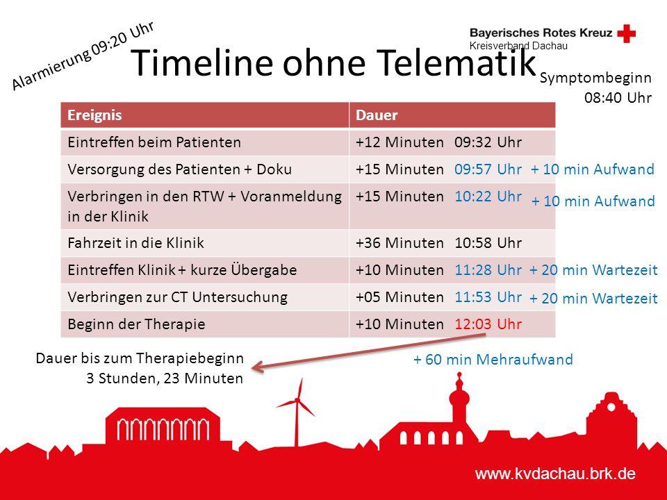 www.kvdachau.brk.de Kreisverband Dachau Timeline ohne Telematik EreignisDauer Eintreffen beim Patienten+12 Minuten 09:32 Uhr Versorgung des Patienten + Doku+15 Minuten 09:57 Uhr Verbringen in den RTW + Voranmeldung in der Klinik +15 Minuten 10:22 Uhr Fahrzeit in die Klinik+36 Minuten 10:58 Uhr Eintreffen Klinik + kurze Übergabe+10 Minuten 11:28 Uhr Verbringen zur CT Untersuchung+05 Minuten 11:53 Uhr Beginn der Therapie+10 Minuten 12:03 Uhr Alarmierung 09:20 Uhr Symptombeginn 08:40 Uhr Dauer bis zum Therapiebeginn 3 Stunden, 23 Minuten + 20 min Wartezeit + 10 min Aufwand + 60 min Mehraufwand