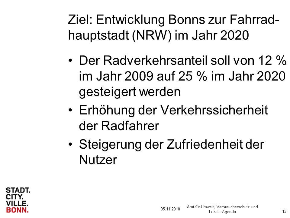 05.11.2010 Amt für Umwelt, Verbraucherschutz und Lokale Agenda 13 Ziel: Entwicklung Bonns zur Fahrrad- hauptstadt (NRW) im Jahr 2020 Der Radverkehrsanteil soll von 12 % im Jahr 2009 auf 25 % im Jahr 2020 gesteigert werden Erhöhung der Verkehrssicherheit der Radfahrer Steigerung der Zufriedenheit der Nutzer