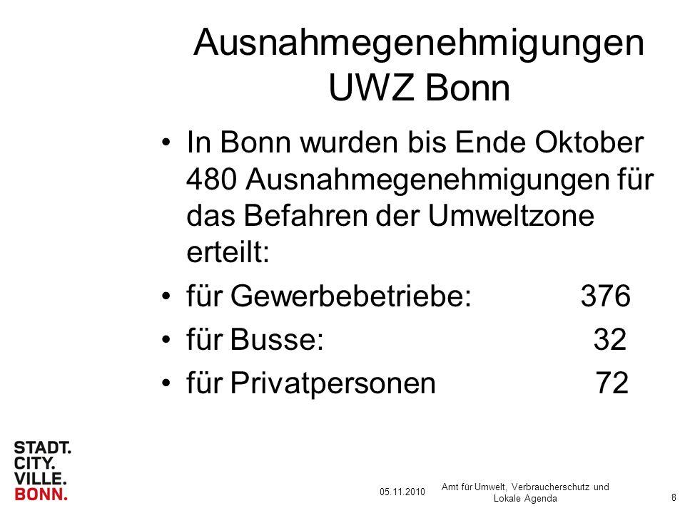 05.11.2010 Amt für Umwelt, Verbraucherschutz und Lokale Agenda 8 Ausnahmegenehmigungen UWZ Bonn In Bonn wurden bis Ende Oktober 480 Ausnahmegenehmigungen für das Befahren der Umweltzone erteilt: für Gewerbebetriebe: 376 für Busse: 32 für Privatpersonen 72