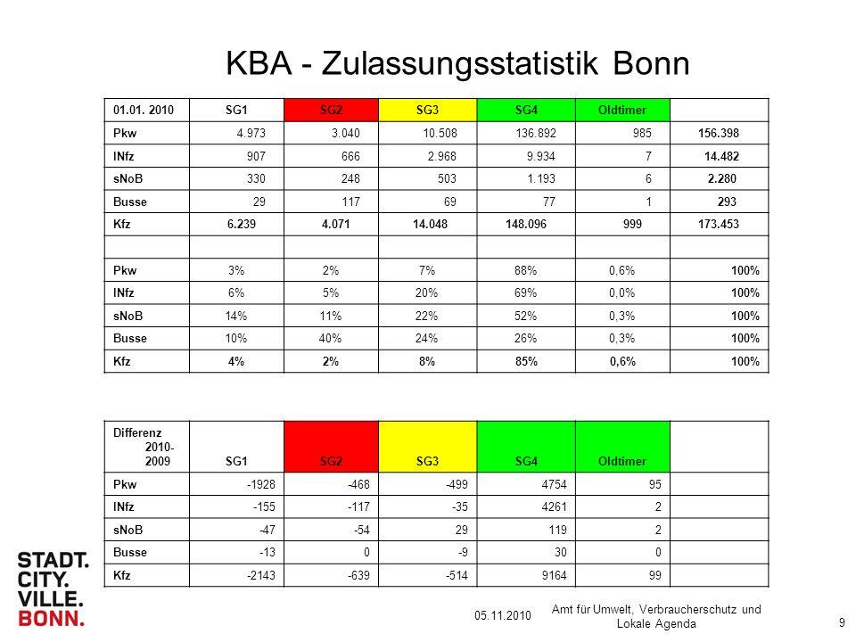 05.11.2010 Amt für Umwelt, Verbraucherschutz und Lokale Agenda 9 KBA - Zulassungsstatistik Bonn 01.01.