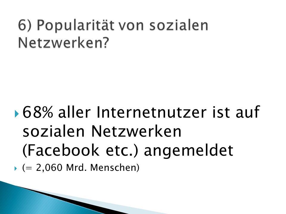  68% aller Internetnutzer ist auf sozialen Netzwerken (Facebook etc.) angemeldet  (= 2,060 Mrd.