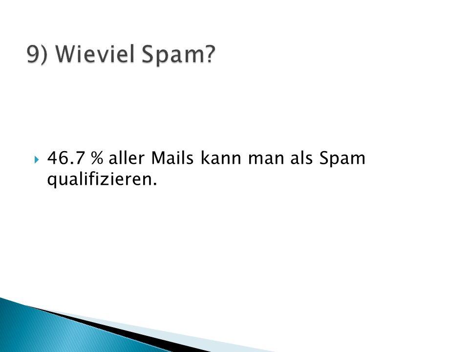  46.7 % aller Mails kann man als Spam qualifizieren.