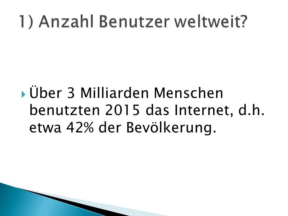  Über 3 Milliarden Menschen benutzten 2015 das Internet, d.h. etwa 42% der Bevölkerung.