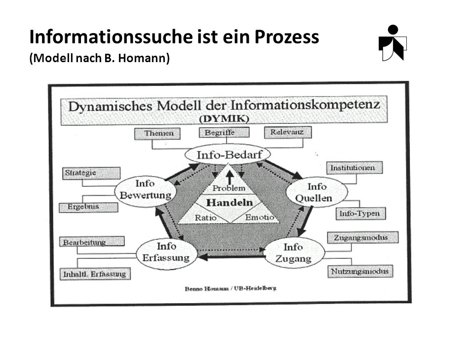 Informationssuche ist ein Prozess (Modell nach B. Homann)