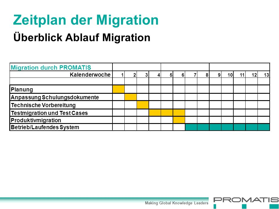 Making Global Knowledge Leaders Zeitplan der Migration Überblick Ablauf Migration