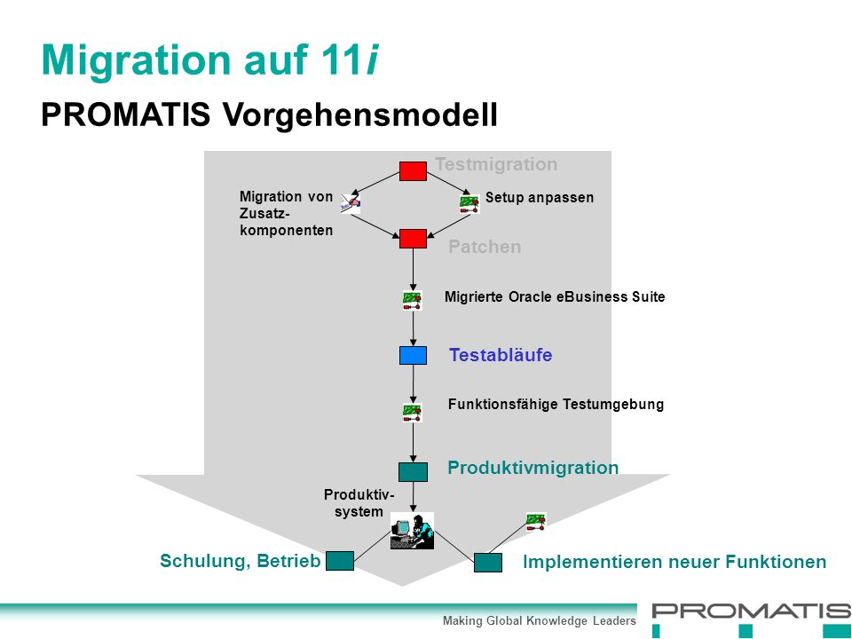 Making Global Knowledge Leaders Testmigration Patchen Testabläufe Produktivmigration Implementieren neuer Funktionen Schulung, Betrieb Produktiv- syst