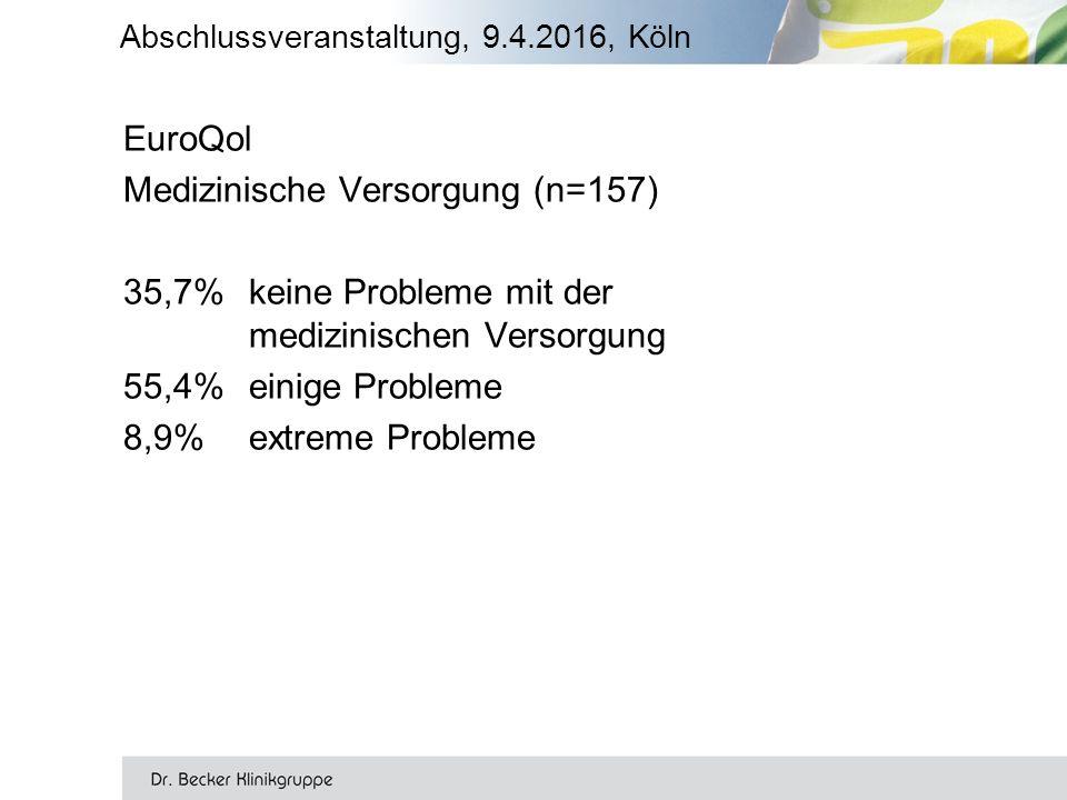 EuroQol Medizinische Versorgung (n=157) 35,7% keine Probleme mit der medizinischen Versorgung 55,4%einige Probleme 8,9%extreme Probleme
