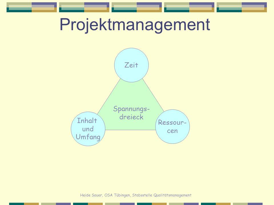 Heide Sauer, OSA Tübingen, Stabsstelle Qualitätsmanagement Projektmanagement Spannungs- dreieck Inhalt und Umfang Ressour- cen Zeit