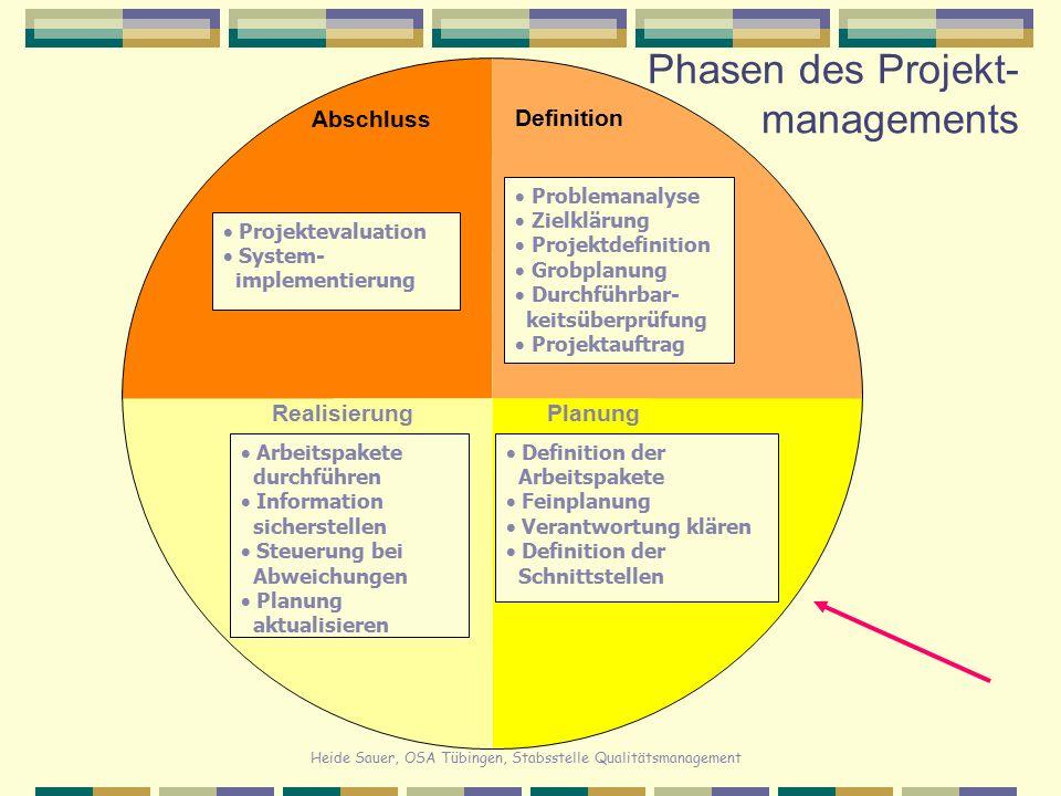Heide Sauer, OSA Tübingen, Stabsstelle Qualitätsmanagement Phasen des Projekt- managements Definition Abschluss RealisierungPlanung  Problemanalyse 