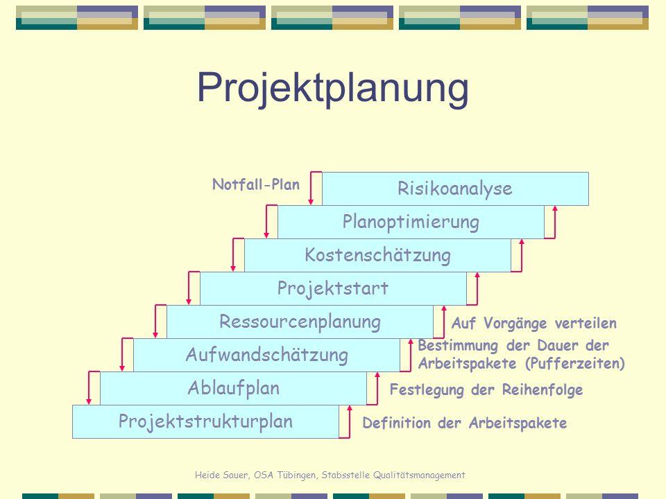 Heide Sauer, OSA Tübingen, Stabsstelle Qualitätsmanagement Projektplanung ProjektstrukturplanRisikoanalyseAblaufplanAufwandschätzungRessourcenplanungP