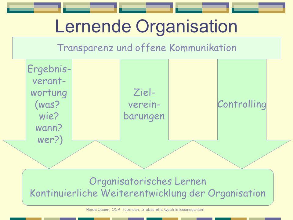 Heide Sauer, OSA Tübingen, Stabsstelle Qualitätsmanagement Lernende Organisation Organisatorisches Lernen Kontinuierliche Weiterentwicklung der Organi
