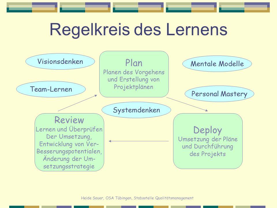 Heide Sauer, OSA Tübingen, Stabsstelle Qualitätsmanagement Regelkreis des Lernens Plan Planen des Vorgehens und Erstellung von Projektplänen Deploy Um