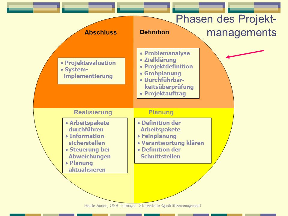 Heide Sauer, OSA Tübingen, Stabsstelle Qualitätsmanagement Projektziele – pezifisch Ziele müssen klar erkennbar und eindeutig sein.