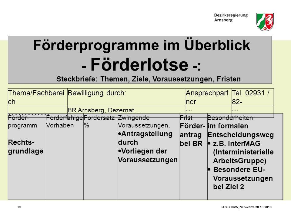 STGB NRW, Schwerte 28.10.201010 Förderprogramme im Überblick - Förderlotse -: Steckbriefe: Themen, Ziele, Voraussetzungen, Fristen Förder- programm Re