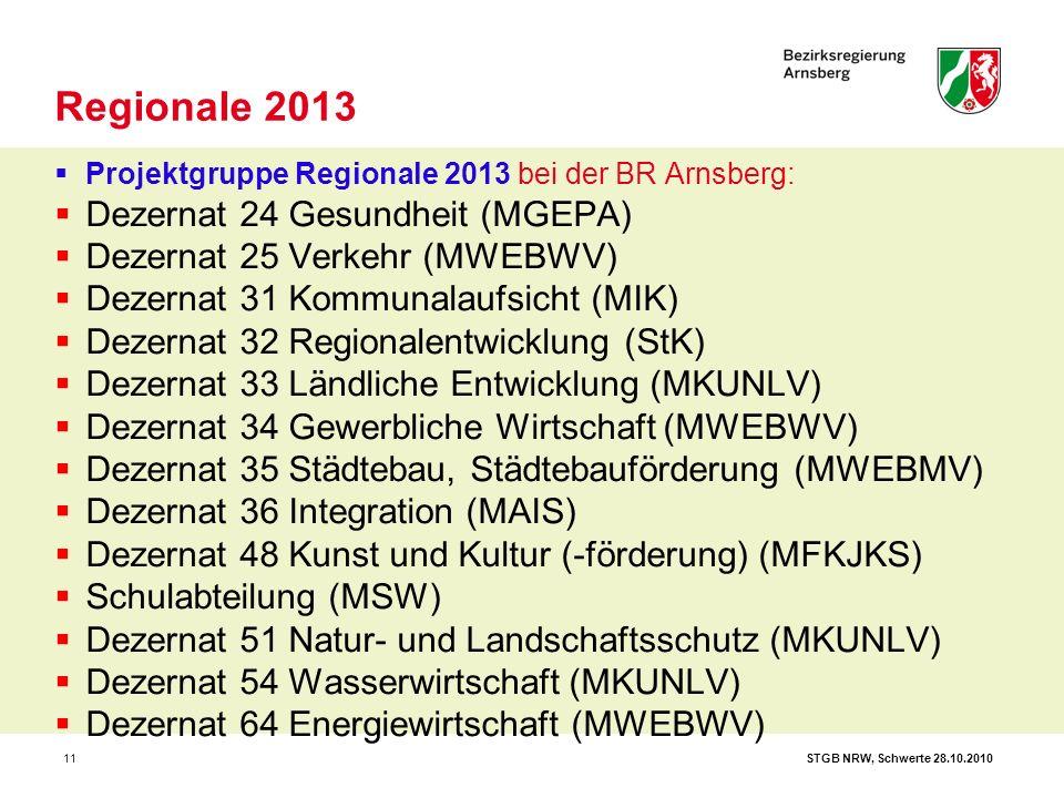 STGB NRW, Schwerte 28.10.201011  Projektgruppe Regionale 2013 bei der BR Arnsberg:  Dezernat 24 Gesundheit (MGEPA)  Dezernat 25 Verkehr (MWEBWV)  Dezernat 31 Kommunalaufsicht (MIK)  Dezernat 32 Regionalentwicklung (StK)  Dezernat 33 Ländliche Entwicklung (MKUNLV)  Dezernat 34 Gewerbliche Wirtschaft (MWEBWV)  Dezernat 35 Städtebau, Städtebauförderung (MWEBMV)  Dezernat 36 Integration (MAIS)  Dezernat 48 Kunst und Kultur (-förderung) (MFKJKS)  Schulabteilung (MSW)  Dezernat 51 Natur- und Landschaftsschutz (MKUNLV)  Dezernat 54 Wasserwirtschaft (MKUNLV)  Dezernat 64 Energiewirtschaft (MWEBWV) Regionale 2013