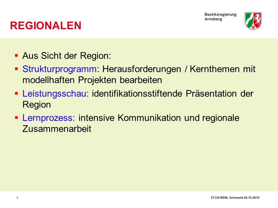 STGB NRW, Schwerte 28.10.20105  Erfolgreiche Positionierung einer Region durch gemeinsame Gestaltung der Zukunft und Profilierung der Region als attraktiver Lebens- und Arbeitsort  Impulse für den ökonomischen Strukturwandel mit innovativen Projekten setzen  neue Formen einer zukunftsorientierten, regionalen und nachhaltigen Zusammenarbeit auf den unterschiedlichsten Ebenen erproben  Stärkung des bürgerschaftlichen und unternehmerischen Engagements für die Region  Qualifizierung, Vernetzung und Vermarktung regionsspezifischer Potenziale in den Bereichen Städtebau, Landschaft, Wirtschaft, Tourismus, Kultur, Bildung und Wissen.