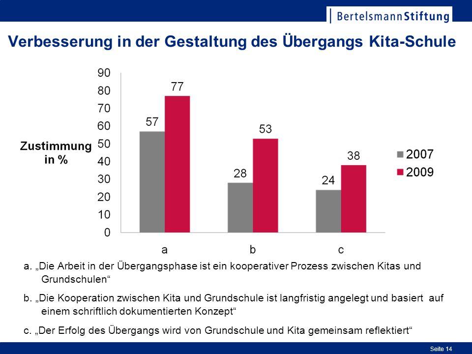 Verbesserung in der Gestaltung des Übergangs Kita-Schule a.