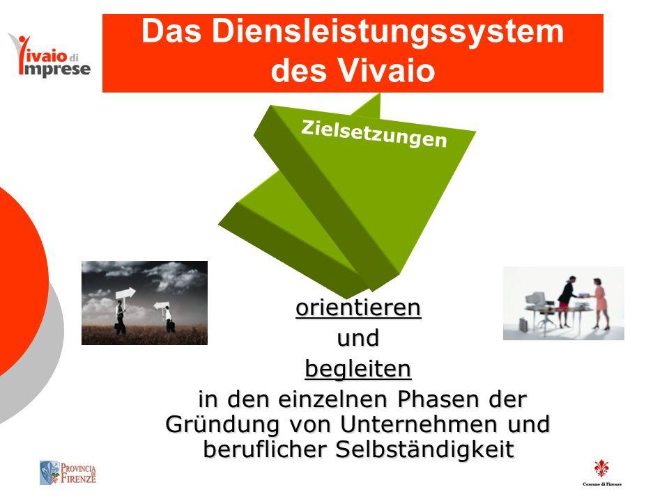Das Diensleistungssystem des Vivaio orientierenundbegleiten in den einzelnen Phasen der Gründung von Unternehmen und beruflicher Selbständigkeit in den einzelnen Phasen der Gründung von Unternehmen und beruflicher Selbständigkeit Zielsetzungen