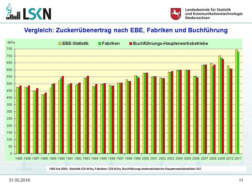 31.05.201611 1985 bis 2005: Statistik 539 dt/ha, Fabriken: 538 dt/ha, Buchführung niedersächsische Haupterwerbsbetriebe: 543 Vergleich: Zuckerrübenertrag nach EBE, Fabriken und Buchführung