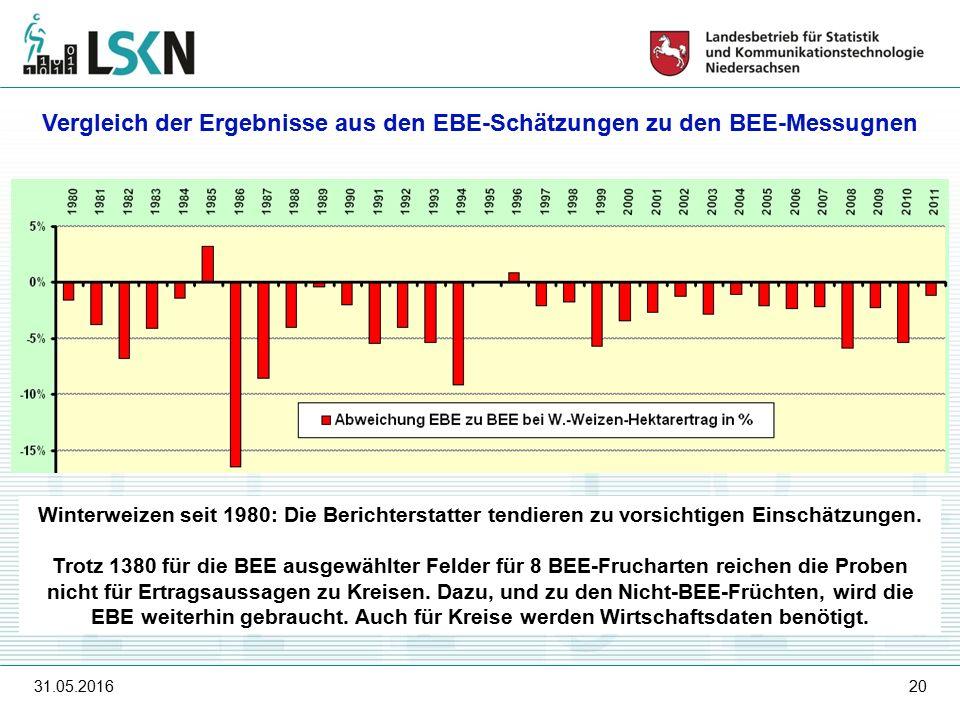 31.05.201620 Vergleich der Ergebnisse aus den EBE-Schätzungen zu den BEE-Messugnen Winterweizen seit 1980: Die Berichterstatter tendieren zu vorsichtigen Einschätzungen.