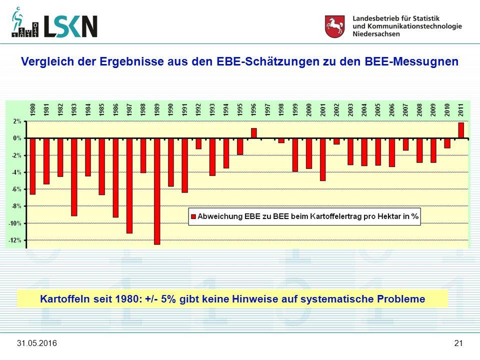 31.05.201621 Vergleich der Ergebnisse aus den EBE-Schätzungen zu den BEE-Messugnen Kartoffeln seit 1980: +/- 5% gibt keine Hinweise auf systematische Probleme