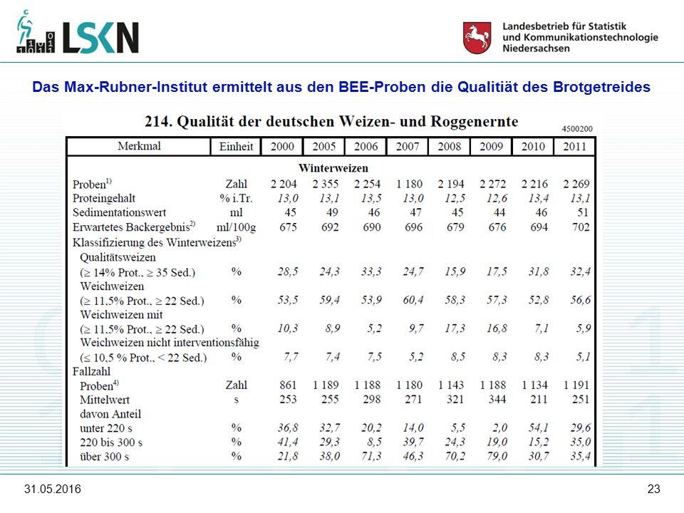 31.05.201623 Das Max-Rubner-Institut ermittelt aus den BEE-Proben die Qualitiät des Brotgetreides