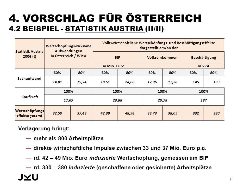 4. VORSCHLAG FÜR ÖSTERREICH 4.2 BEISPIEL - STATISTIK AUSTRIA (II/II) Verlagerung bringt: —mehr als 800 Arbeitsplätze —direkte wirtschaftliche Impulse