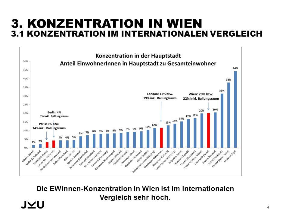3. KONZENTRATION IN WIEN 3.1 KONZENTRATION IM INTERNATIONALEN VERGLEICH Die EWInnen-Konzentration in Wien ist im internationalen Vergleich sehr hoch.