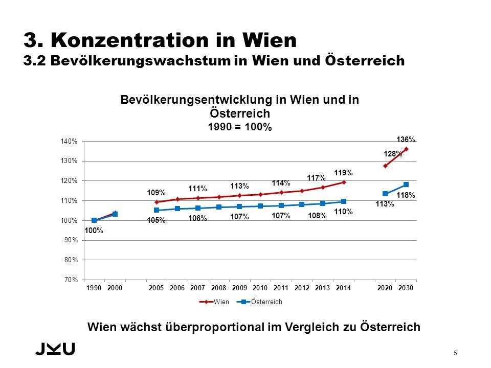 Wien wächst überproportional im Vergleich zu Österreich 3.