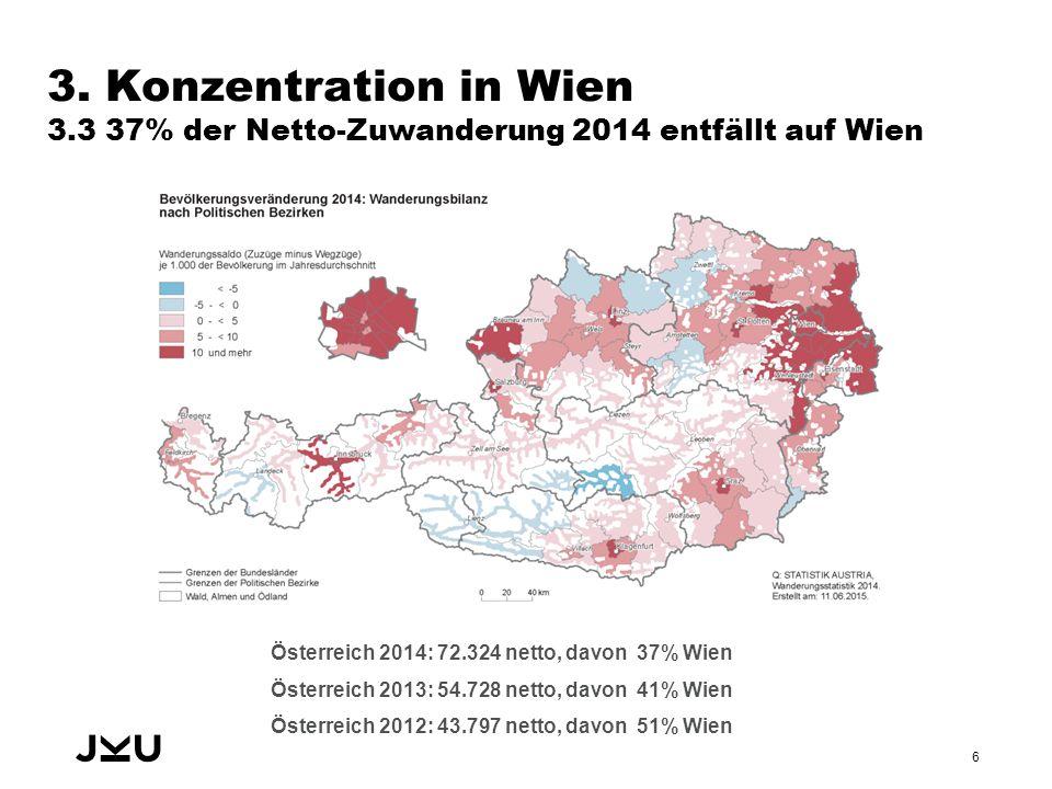 3. Konzentration in Wien 3.3 37% der Netto-Zuwanderung 2014 entfällt auf Wien 6 Österreich 2014: 72.324 netto, davon 37% Wien Österreich 2013: 54.728
