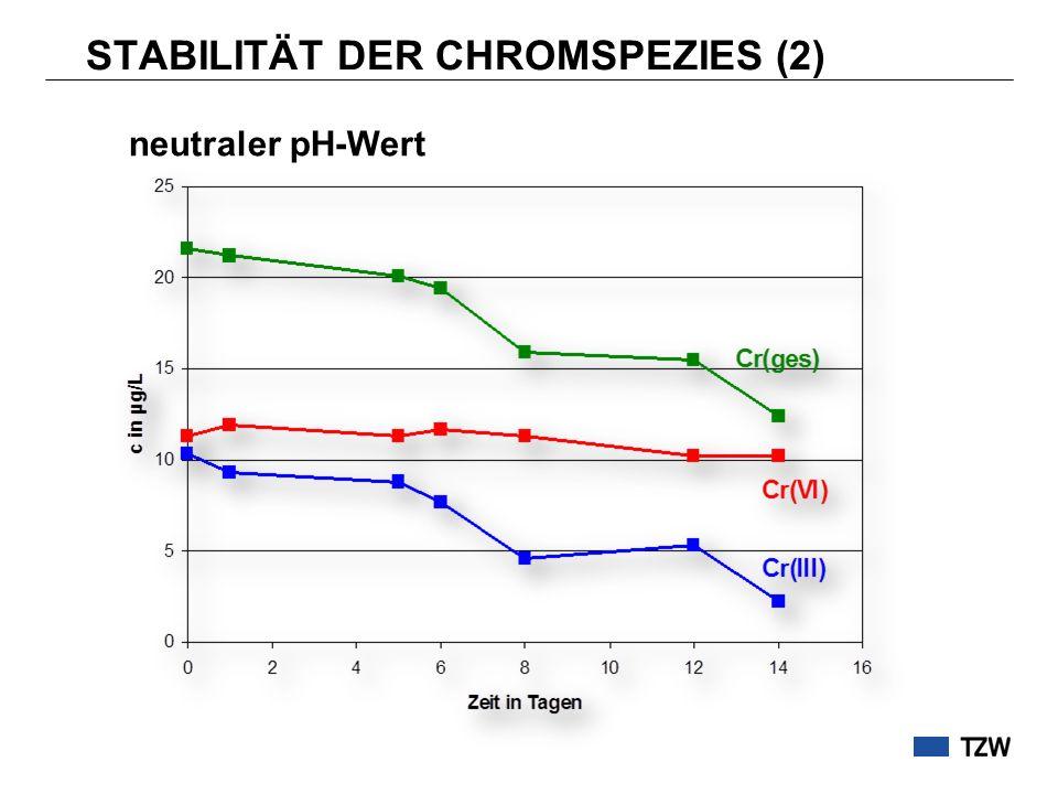 neutraler pH-Wert STABILITÄT DER CHROMSPEZIES (2)
