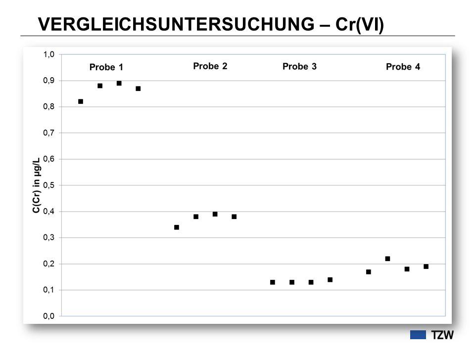 VERGLEICHSUNTERSUCHUNG – Cr(VI)