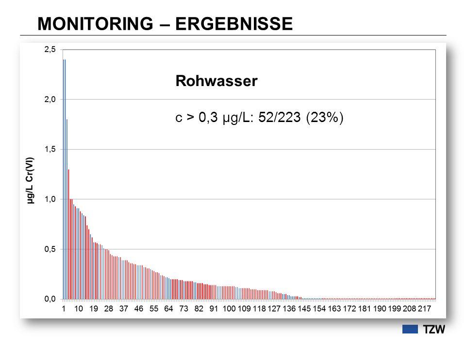 MONITORING – ERGEBNISSE Rohwasser c > 0,3 µg/L: 52/223 (23%)